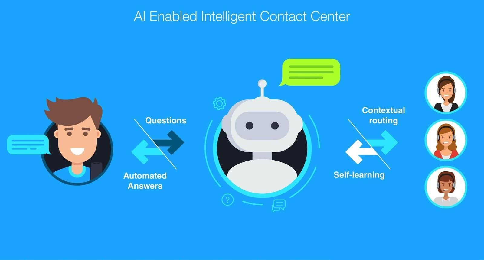 intelligence-contact-center